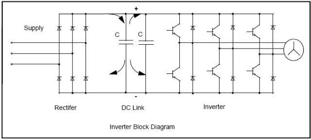Variable speed drive vsd aka inverter eling elingen dewe jadi dengan memainkan perubahan frekuensi tegangan yang masuk pada motor speed akan berubah karena itu inverter disebut juga variable frequency drive asfbconference2016 Gallery